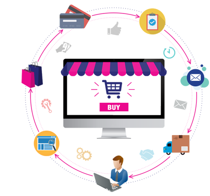 End-to-end payment and commerce solution
